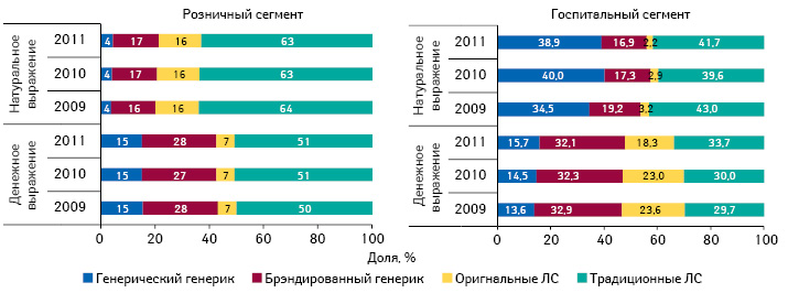 Структура розничных продаж игоспитальных закупок лекарственных средств вразрезе их рыночного статуса вденежном инатуральном выражении поитогам 9 мес 2009–2011 гг.*