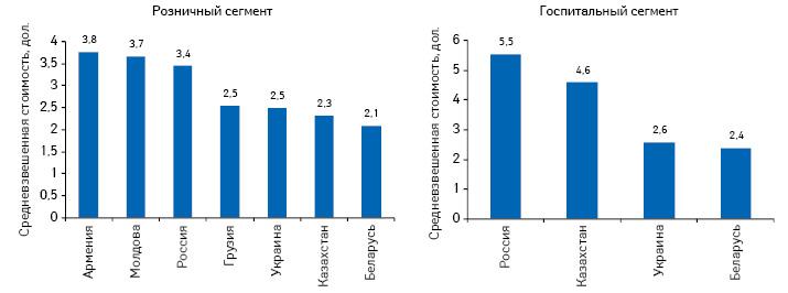 Средневзвешенная стоимость 1 упаковки лекарственных средств врозничном игоспитальном сегменте внекоторых странах СНГ поитогам 9 мес 2011 г.*