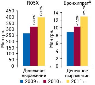 Динамика объема аптечных продаж препаратов группы R05X «Прочие комбинированные препараты, применяемые при кашле ипростудных заболеваниях» иБРОНХИПРЕТА вденежном выражении поитогам 10 мес 2009–2011 гг. суказанием прироста относительно аналогичного периода предыдущего года
