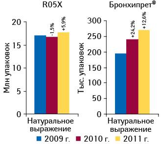 Динамика объема аптечных продаж препаратов группы R05X «Прочие комбинированные препараты, применяемые при кашле ипростудных заболеваниях» иБРОНХИПРЕТА внатуральном выражении поитогам 10 мес 2009–2011 гг. суказанием прироста/убыли относительно аналогичного периода предыдущего года