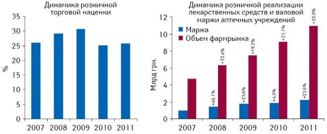 Динамика розничной торговой наценки нарынке лекарственных средств, а также динамика объема розничной реализации лекарственных средств иваловой маржи аптечных учреждений внациональной валюте поитогам I полугодия 2007–2011 гг.