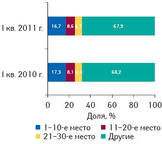 Распределение аптечных сетей врейтинге пообъему розничных продаж лекарственных средств вденежном выражении поитогам I кв. 2011 г. суказанием их доли за аналогичный период 2010 г.