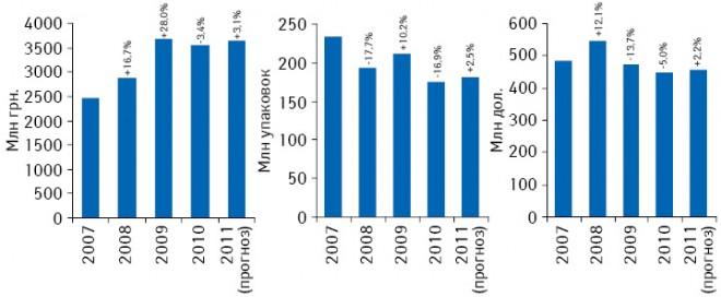 Динамика объема госпитальных закупок лекарственных средств вденежном, натуральном выражении ивдолларовом эквиваленте поитогам 2007–2010 гг., а также прогноз на2011 г. суказанием прироста/убыли посравнению спредыдущим годом
