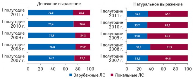 Структура розничного рынка лекарственных средств локального изарубежного производства вденежном инатуральном выражении поитогам I полугодия 2007–2011 гг.