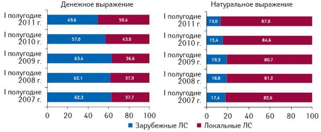 Структура госпитального рынка лекарственных средств локального изарубежного производства вденежном инатуральном выражении поитогам I полугодия 2007–2011 гг.
