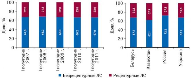 Структура розничного рынка лекарственных средств Украины вразрезе безрецептурного ирецептурного сегментов внатуральном выражении поитогам I полугодия 2007–2011 гг., а также их распределение постранам СНГ за I полугодие 2011 г.