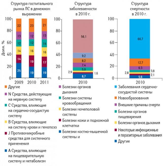 Структура госпитальных закупок лекарственных средств вразрезе АТС-классификации I уровня вденежном выражении поитогам I полугодия 2009–2011 гг., заболеваемость населения Украины ивиды заболеваний, приведших ксмерти в2010 г.