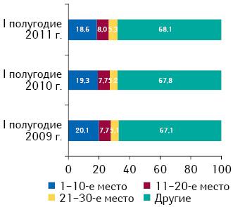 Распределение брэндов лекарственных средств врейтинге пообъему аптечной реализации внатуральном выражении поитогам I полугодия 2011 г. суказанием их доли за аналогичный период 2009–2010 гг.