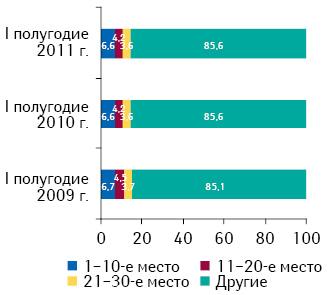 Распределение брэндов лекарственных средств врейтинге пообъему аптечной реализации вденежном выражении поитогам I полугодия 2011 г. суказанием их доли за аналогичный период 2009–2010 гг.