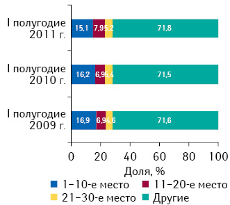 Распределение брэндов лекарственных средств врейтинге пообъему госпитальных закупок вденежном выражении поитогам I полугодия 2011 г. суказанием их доли за аналогичный период 2009–2010 гг.