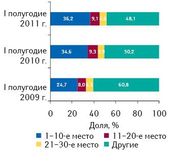 Распределение брэндов лекарственных средств врейтинге пообъему госпитальных закупок внатуральном выражении поитогам I полугодия 2011 г. суказанием их доли за аналогичный период 2009–2010 гг.
