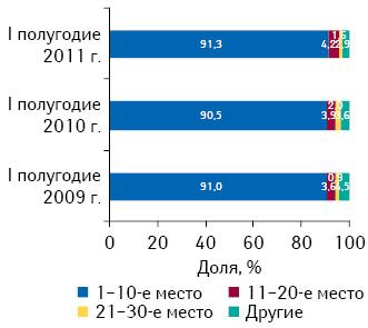 Распределение дистрибьюторов врейтинге пообъему поставок лекарственных средств ваптечные учреждения вденежном выражении поитогам I полугодия 2011 г. суказанием их доли за аналогичный период 2009–2010 гг.