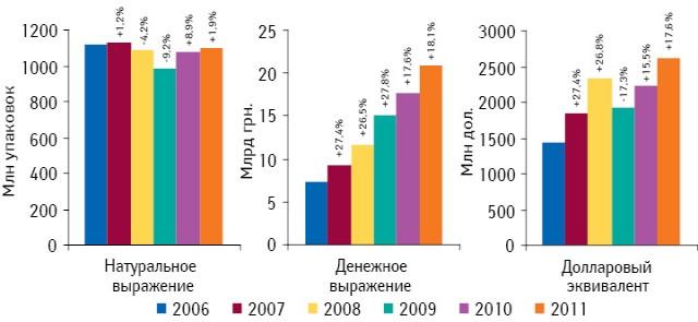 Динамика украинского розничного рынка лекарственных средств вденежном инатуральном выражении, а также долларовом эквиваленте поитогам января–ноября 2006–2011 гг. суказанием темпов прироста/убыли посравнению саналогичным периодом предыдущего года