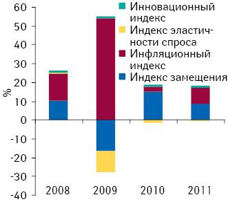 Индексы прироста/убыли объема аптечных продаж лекарственных средств вденежном выражении поитогам января–ноября 2008–2011 гг. посравнению саналогичным периодом предыдущего года
