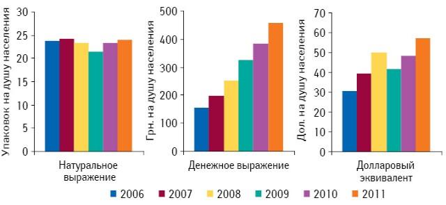 Средний объем аптечных продаж лекарственных средств врасчете надушу населения поитогам января–ноября 2006–2011 гг.