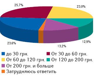 Средний месячный объем расходов украинской семьи налекарственные средства посостоянию на05.07.2011 г.