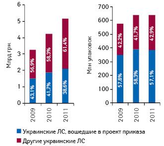 Динамика объема аптечных продаж украинских лекарственных средств, включенных впроект приказа, вденежном инатуральном выражении суказанием их доли всегменте украинских лекарственных средств вцелом поитогам 10 мес 2009–2011 гг.