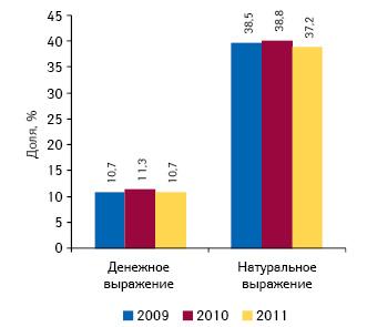 Доля украинских лекарственных средств, включенных впроект приказа МЗ Украины, вденежном инатуральном выражении вобщем объеме рынка аптечных продаж лекарственных средств поитогам 10 мес 2009–2011 гг.