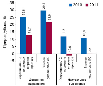 Темпы прироста объема аптечных продаж украинских лекарственных средств, вошедших впроект приказа вденежном инатуральном выражении, а также вцелом сегмента украинских лекарственных средств поитогам 10 мес 2010–2011 гг. всравнении саналогичными периодами предыдущих лет