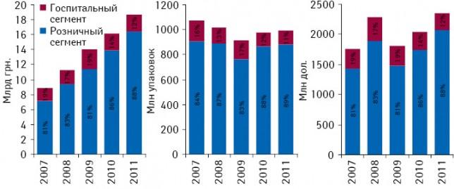 Динамика рынка лекарственных средств суказанием удельного веса розничного игоспитального сегментов вденежном инатуральном выражении, а также долларовом эквиваленте поитогам 9 мес 2007–2011 гг.