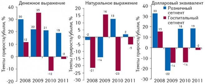 Темпы прироста/убыли объема аптечных продаж игоспитальных закупок лекарственных средств вденежном инатуральном выражении, а также долларовом эквиваленте поитогам 9 мес 2008–2011 гг. посравнению саналогичным периодом предыдущего года