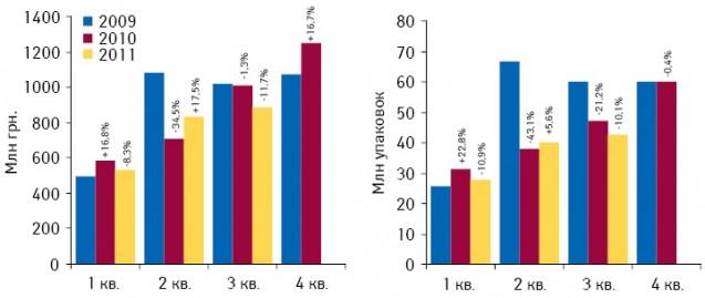 Динамика госпитальных закупок лекарственных средств вденежном инатуральном выражении поитогам I кв. 2009 — III кв. 2011 г. суказанием темпов прироста/убыли посравнению саналогичным периодом предыдущего года