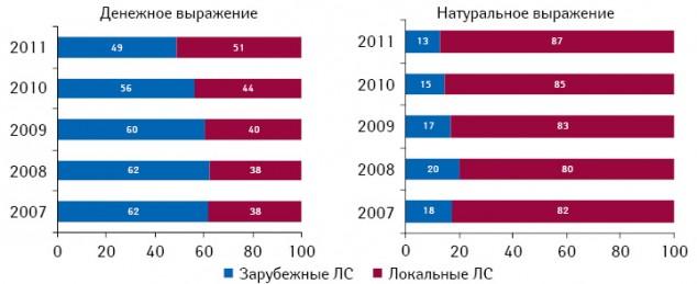 Структура госпитальных закупок лекарственных средств вразрезе локального изарубежного производства вденежном инатуральном выражении поитогам 9 мес 2007–2011 гг.