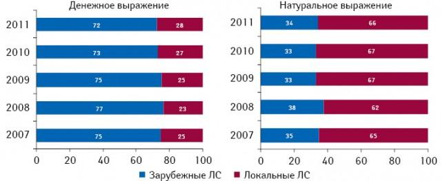 Структура аптечных продаж лекарственных средств вразрезе локального изарубежного производства вденежном инатуральном выражении поитогам 9 мес 2007–2011 гг.