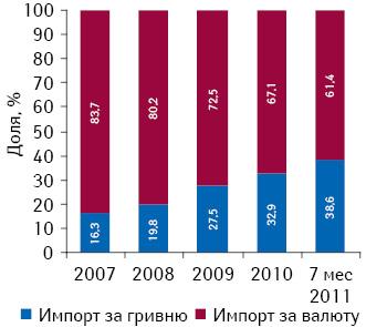 Структура импорта лекарственных средств вУкраину вразрезе различных сегментов поитогам 2007–2010 г., а также 7 мес 2011 г.