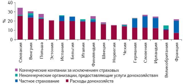 Доля расходов наздравоохранение различных сегментов частного сектора медицинского страхования внекоторых странах — членах ЕС Источник: базы данных «Eurostat» и«OECD»