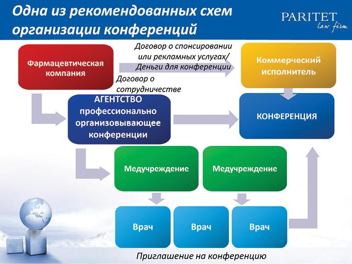 Практические аспекты украинского антикоррупционного законодательства для фармацевтических компаний
