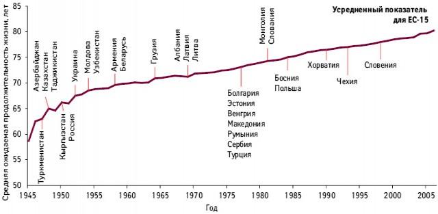 Средняя ожидаемая продолжительность жизни: исторический тренд для ЕС-15 (1945–2006) всопоставлении сданными поряду европейских ицентрально-азиатских стран (2006).