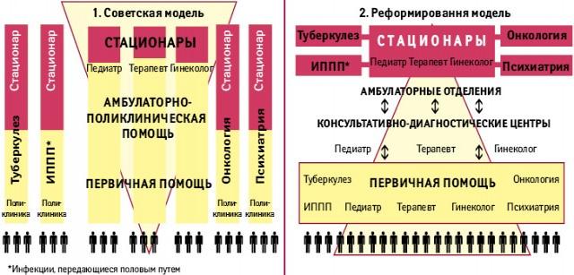 Модели систем здравоохранения