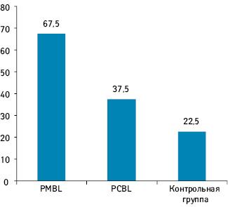 Доля детей (%) без эпизодов инфекций дыхательных путей при 3-месячном профилактическом лечении PMBL, PCBL иплацебо (La MantiaI. etal., 2007)