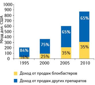 Доля продаж блокбастеров вобщем объеме мирового фармацевтического рынка