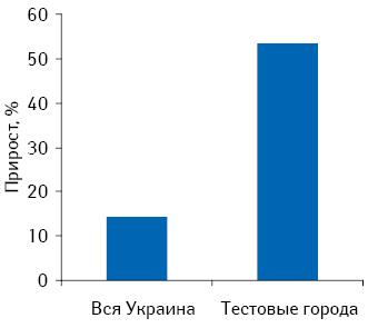 Темпы прироста объема аптечных продаж препарата Х внатуральном выражении вцелом поУкраине, а также втестовых городах вноябре–декабре 2009 г. посравнению саналогичным периодом 2008 г.