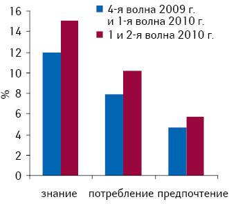 Знание ипредпочтение препарата Х поцелевой аудитории (женщины 50+) согласно данным «TNS» (MMI, 1–4-я волны 2009 г. и1 и2-я волна 2010 г.)