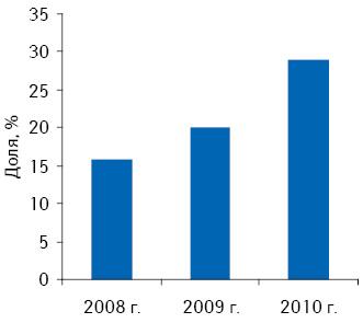 Доля препарата Х вконкурентной группе препаратов пообъему аптечных продаж внатуральном выражении поитогам 2008–2010 гг.
