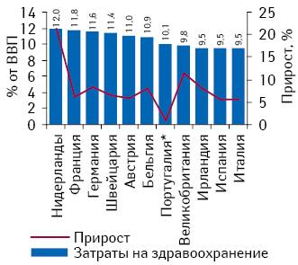 Удельный вес общих расходов наздравоохранение вструктуре ВВП исследуемых стран Западной Европы поитогам 2009 г. суказанием прироста этого показателя посравнению спредыдущим годом (включая данные поПортугалии за 2008 г.). Источник: OECD Health Data, 2011
