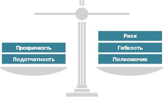 Регуляторный баланс