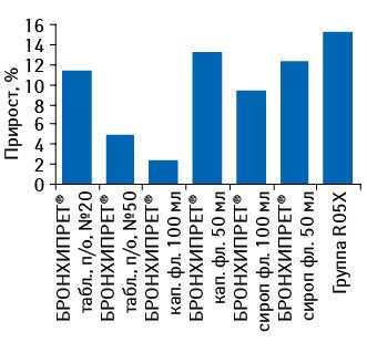Темпы прироста средневзвешенной стоимости 1 упаковки БРОНХИПРЕТА вразличных формах выпуска суказанием этого показателя вцелом для препаратов конкурентной группы R05X поитогам 11 мес 2011 г. посравнению саналогичным периодом 2010 г.
