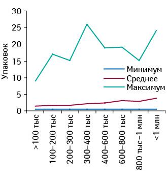 Минимальное, среднее имаксимальное количество проданных упаковок БРОНХИПРЕТА вразличных торговых точках, сгруппированных пофинансовым характеристикам, воктябре 2011 г.