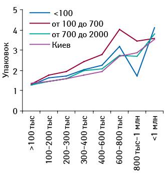 Среднее количество проданных упаковок БРОНХИПРЕТА вторговых точках, сгруппированных пообъему выручки, сучетом категорий населенных пунктов воктябре 2011 г.