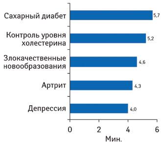 Среднее количество времени, проведенного пользователями натоп-3 популярных сайтах, посвященных указанным направлениям.