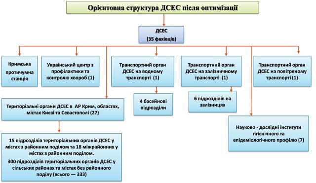 Реформування санітарно-епідеміологічної служби