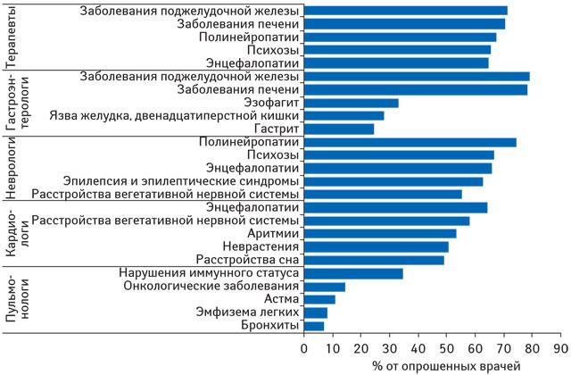 Российский потребитель: злоупотребление алкоголем