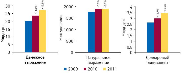 Объем розничных продаж товаров всех категорий «аптечной корзины» вденежном инатуральном выражении, а также долларовом эквиваленте поитогам 2009–2011 гг. суказанием темпов прироста/убыли посравнению спредыдущим годом