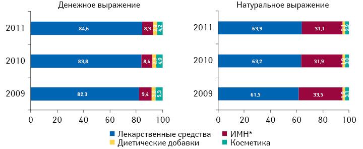 Структура розничных продаж товаров «аптечной корзины» вденежном инатуральном выражении поитогам 2009–2011 гг.