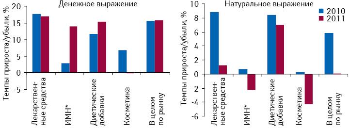 Темпы прироста/убыли объема розничной реализации товаров «аптечной корзины» вденежном инатуральном выражении поитогам 2010–2011 гг. посравнению спредыдущим годом