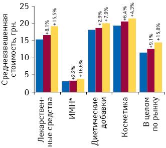 Динамика средневзвешенной стоимости 1 упаковки товаров «аптечной корзины» врозничном сегменте поитогам 2009–2011 гг. суказанием темпов прироста/убыли посравнению спредыдущим годом